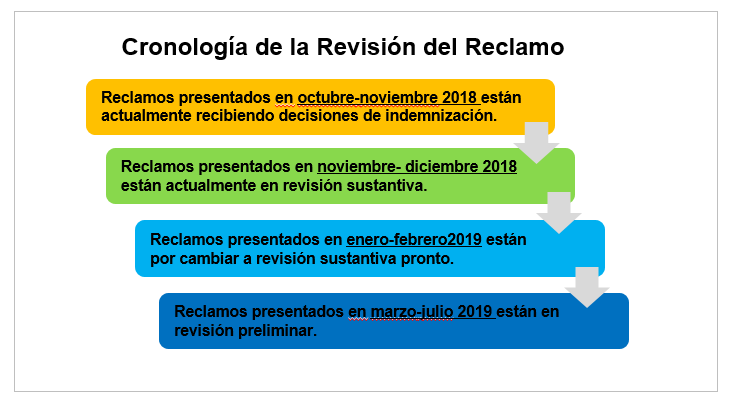 Claim Review Timeline Spanish