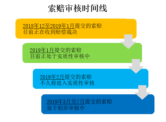 Claim Review Timeline Chinese