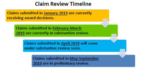 Claim Review Timeline